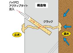 インジェクト止水工法研究会: インジェクト止水工法